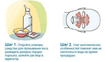 Промывание шаг 1 и 2